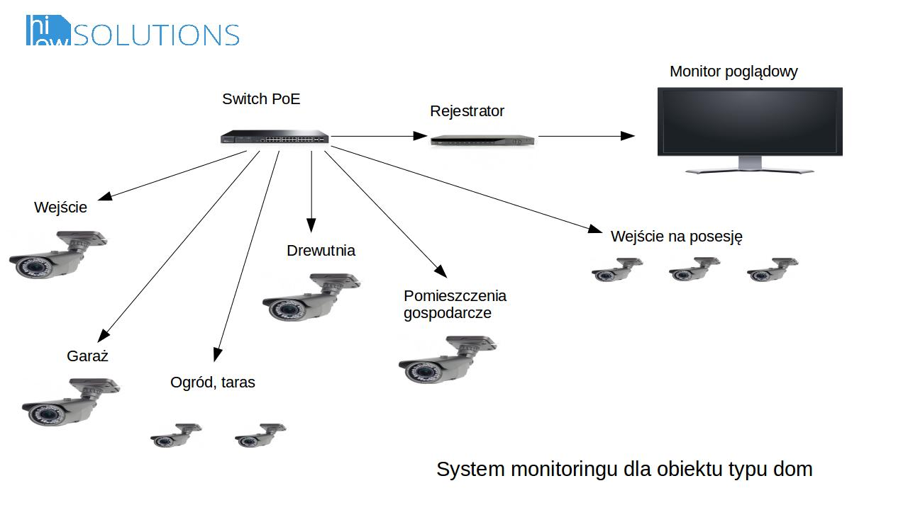 system-monitoringu-dom-apartament